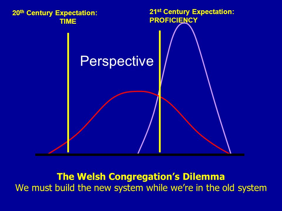 20th Century Expectation: