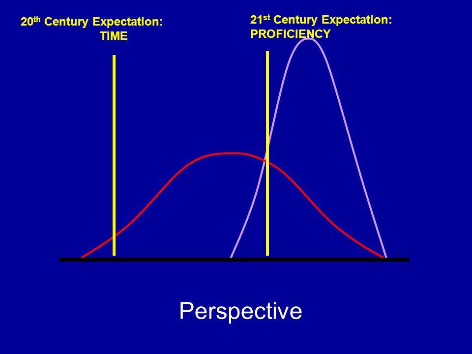 Perspective 21st Century Expectation: 20th Century Expectation: TIME