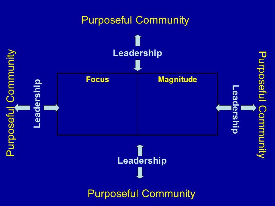 Purposeful Community Purposeful Community Purposeful Community