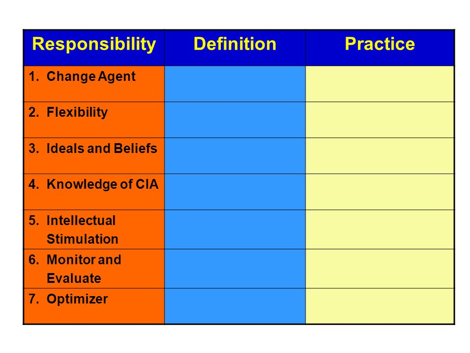 Responsibility Definition Practice