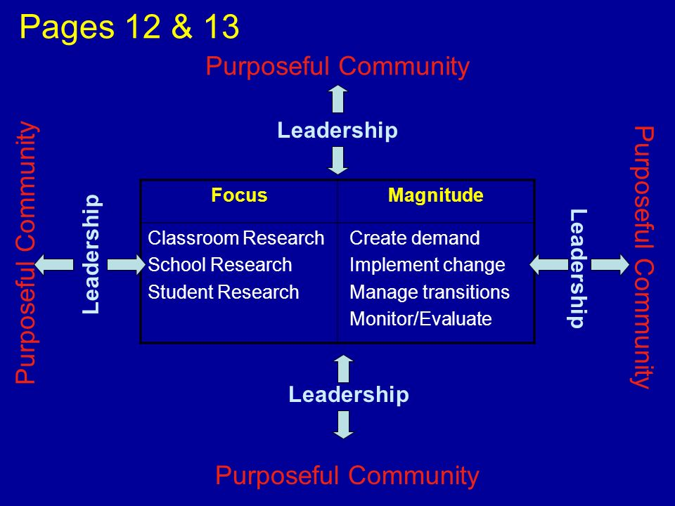 Pages 12 & 13 Purposeful Community Purposeful Community