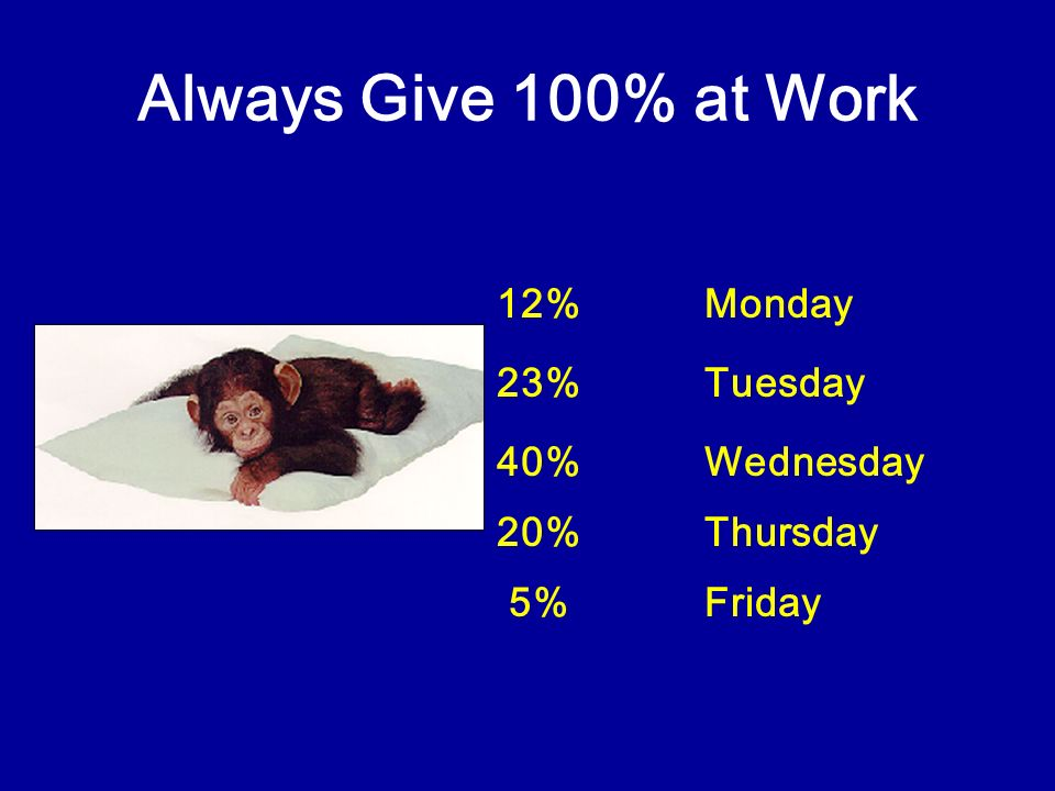 Always Give 100% at Work 12% Monday 23% Tuesday 40% Wednesday