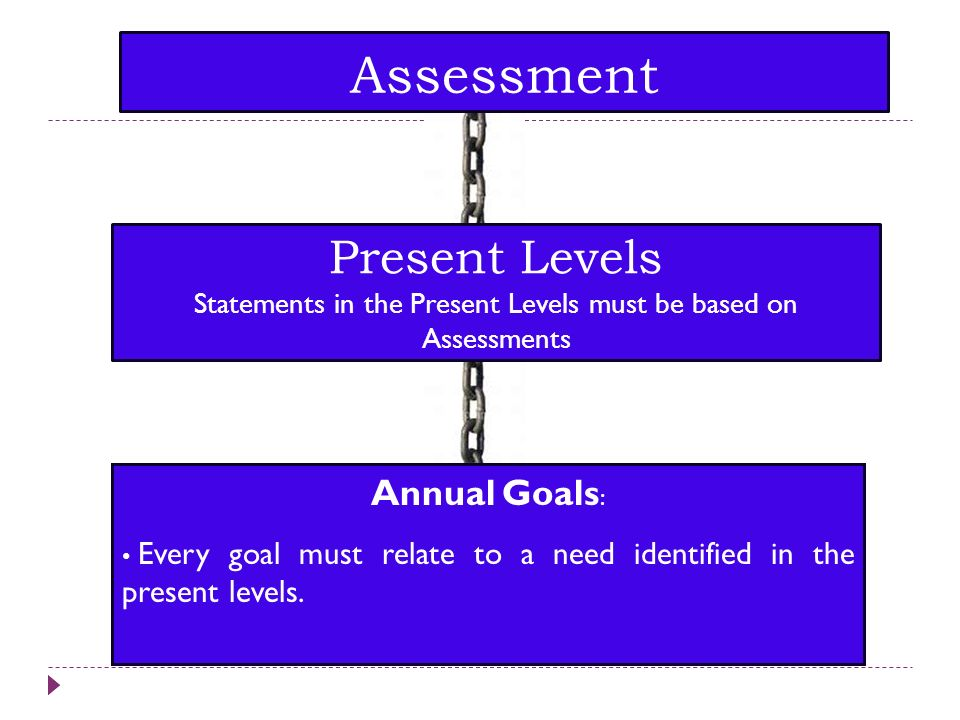 Assessment Present Levels Statements in the Present Levels must be based on Assessments.