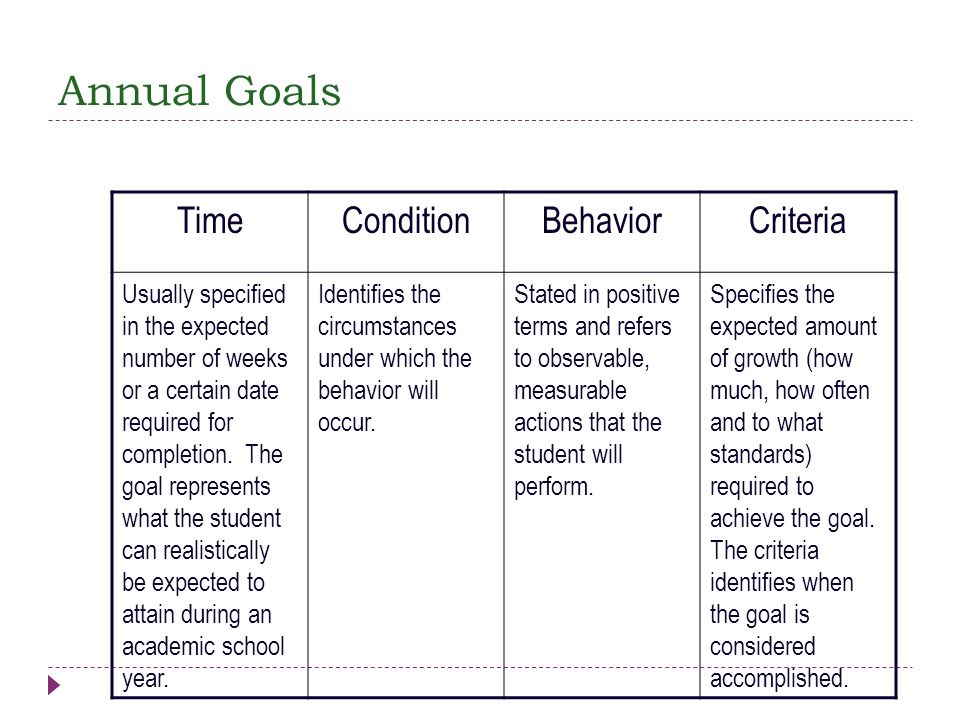 Annual Goals Time Condition Behavior Criteria