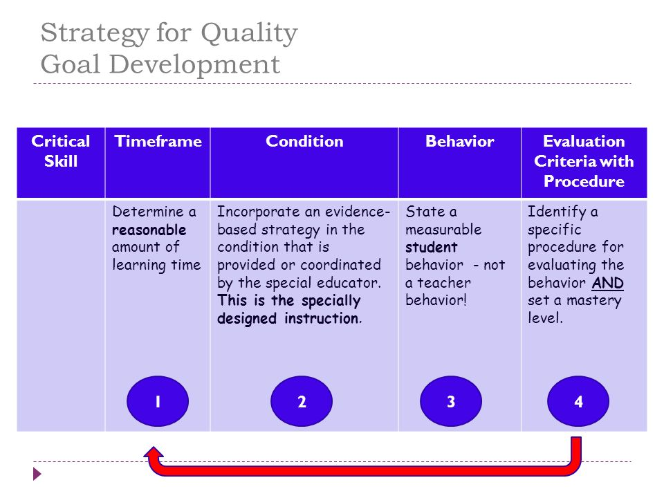 Strategy for Quality Goal Development