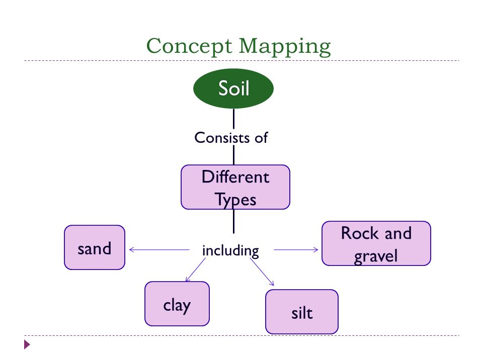 Concept Mapping Soil Different Types Rock and gravel sand clay silt