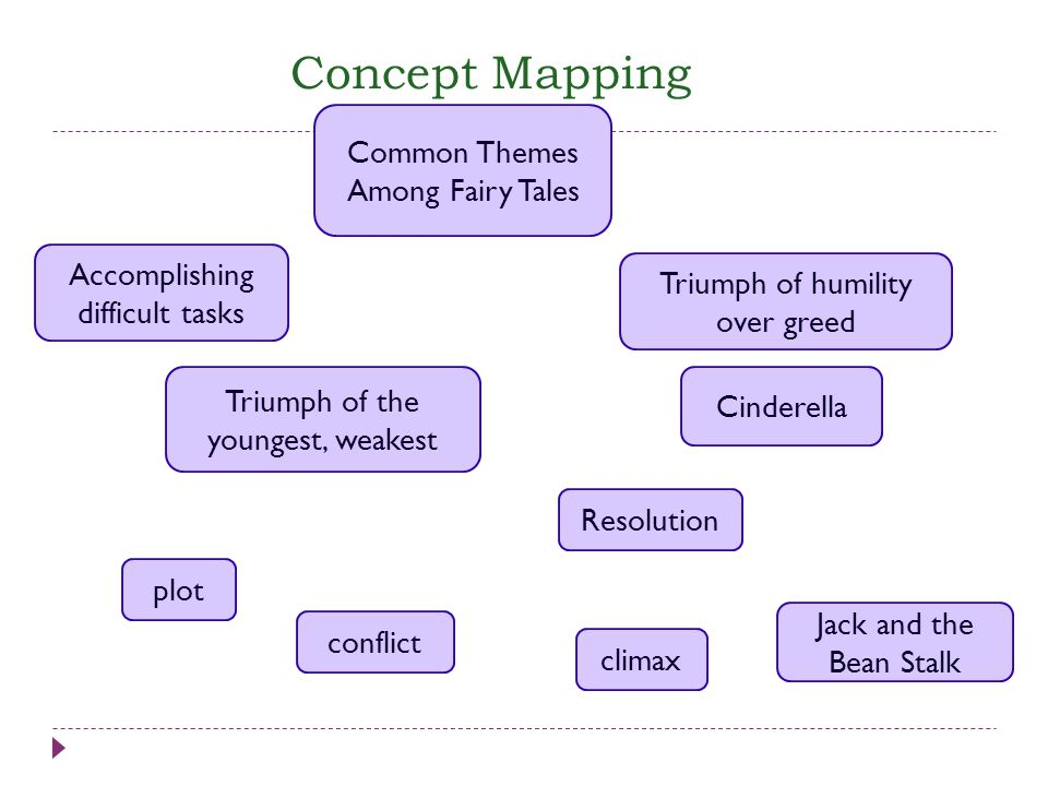 Concept Mapping Common Themes Among Fairy Tales