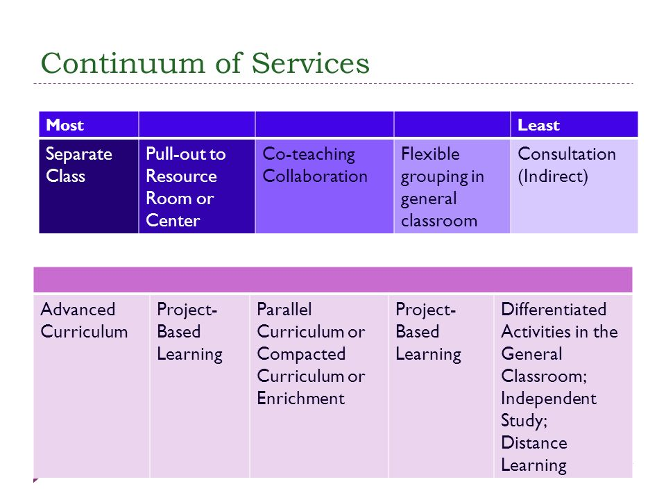 Continuum of Services Separate Class Pull-out to Resource Room or
