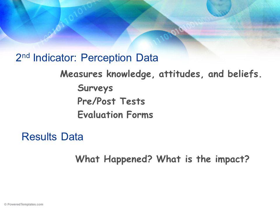 2nd Indicator: Perception Data