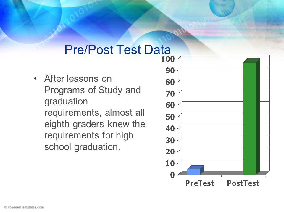 Pre/Post Test Data