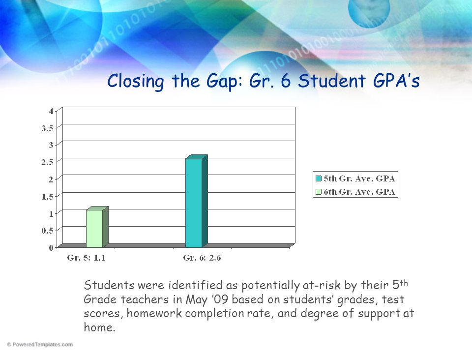Closing the Gap: Gr. 6 Student GPA's