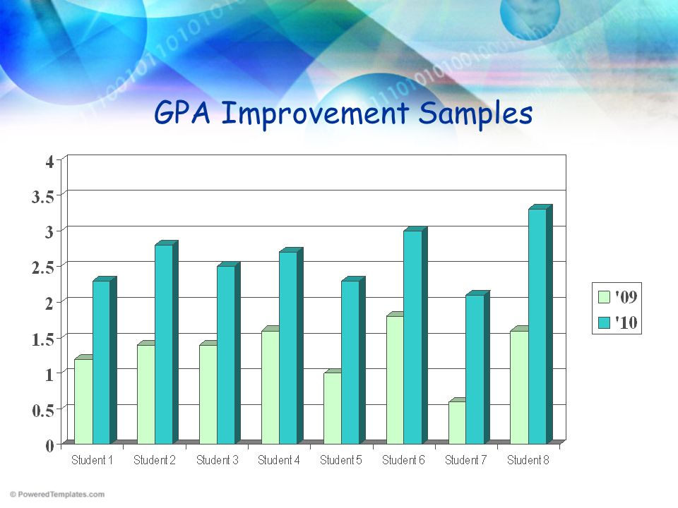 GPA Improvement Samples