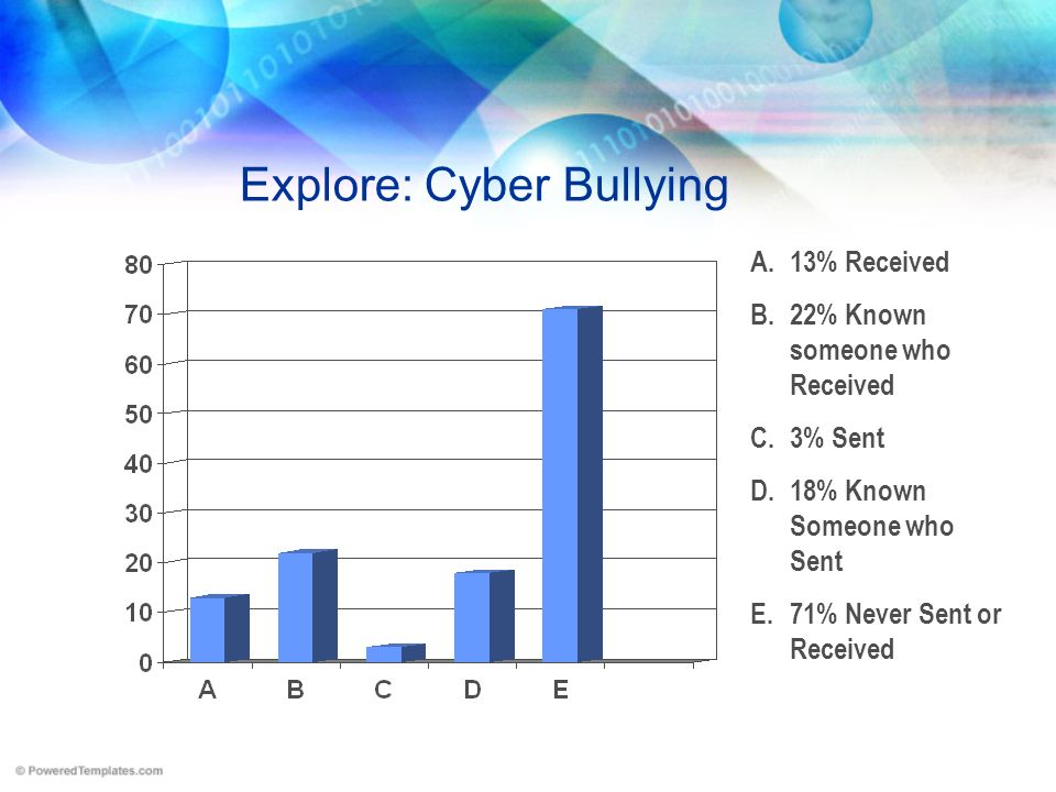Explore: Cyber Bullying