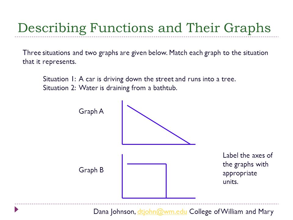 Describing Functions and Their Graphs