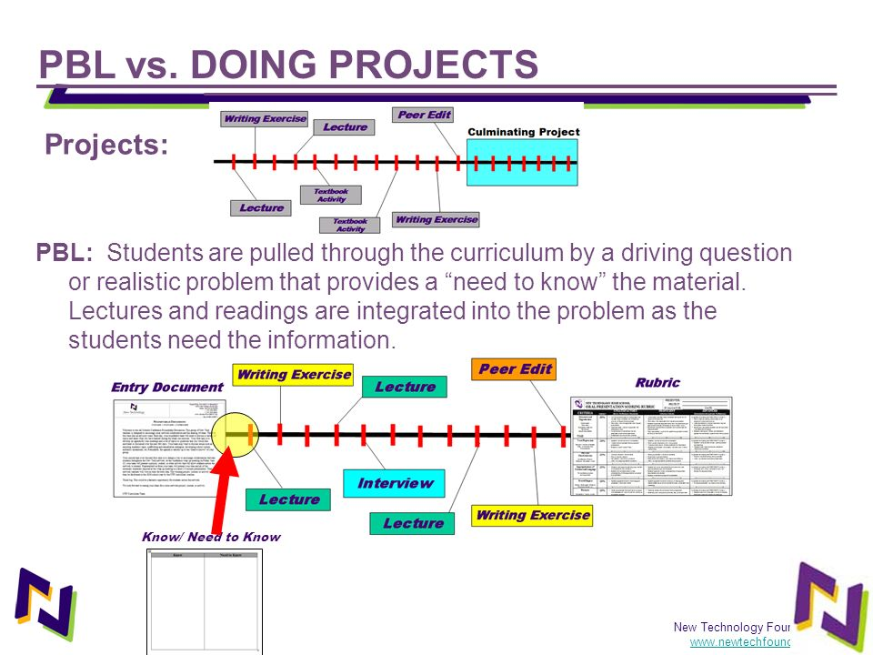 PBL vs. DOING PROJECTS Projects: