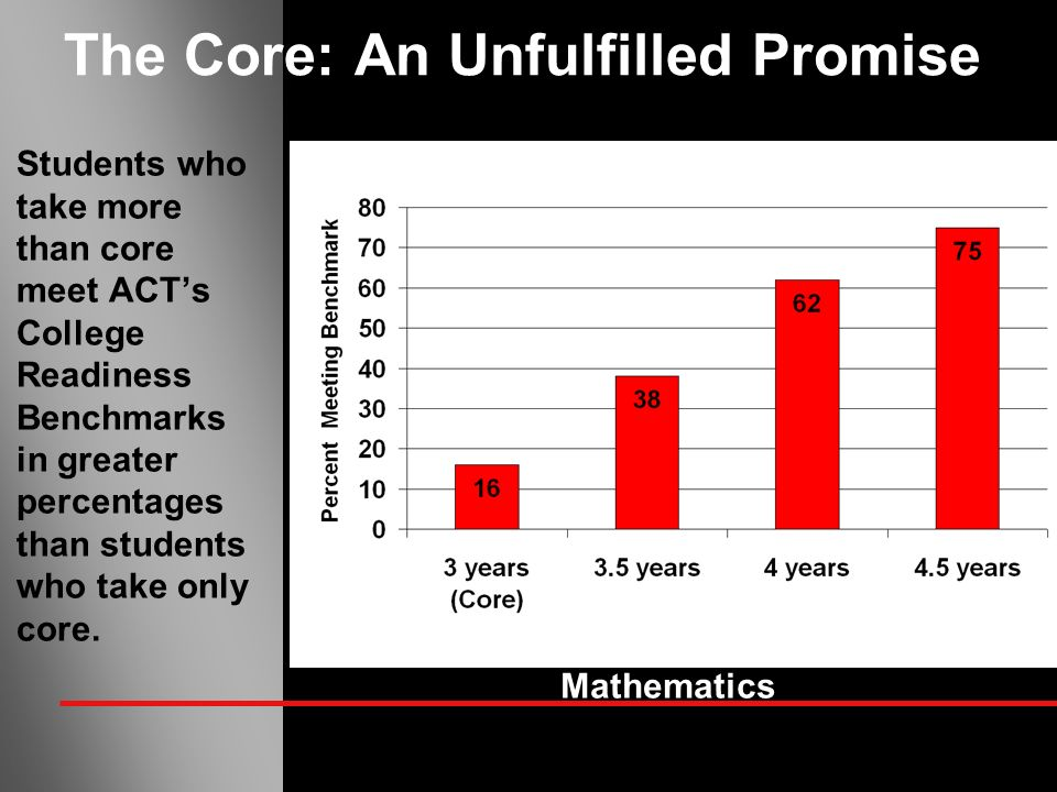 The Core: An Unfulfilled Promise