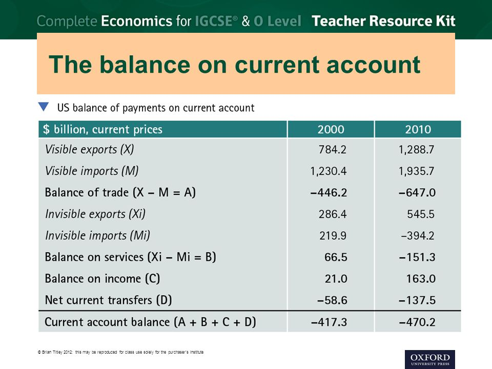 The balance on current account