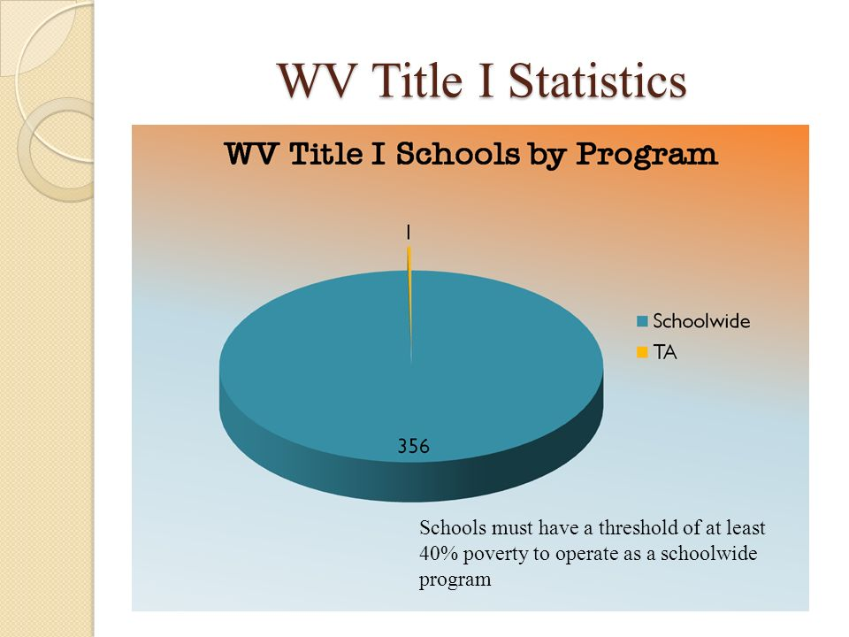 WV Title I Statistics There are 357 (FY10=352) Title I funded schools FY11 in West Virginia. SW = 355/TA= 1 (FY10: SW = 340/TA=3)