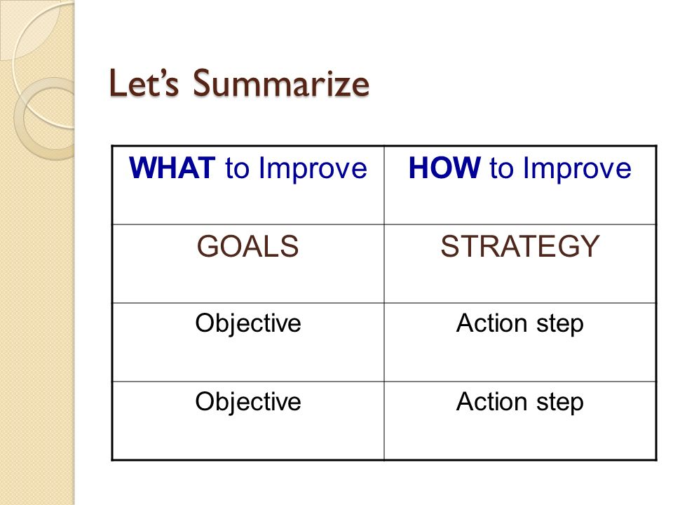 Let's Summarize WHAT to Improve HOW to Improve GOALS STRATEGY