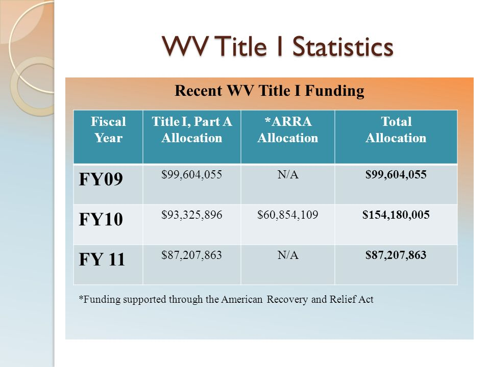 Recent WV Title I Funding Title I, Part A Allocation