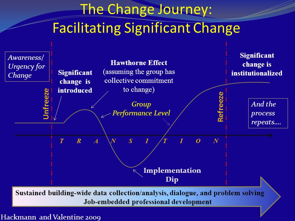 The Change Journey: Facilitating Significant Change