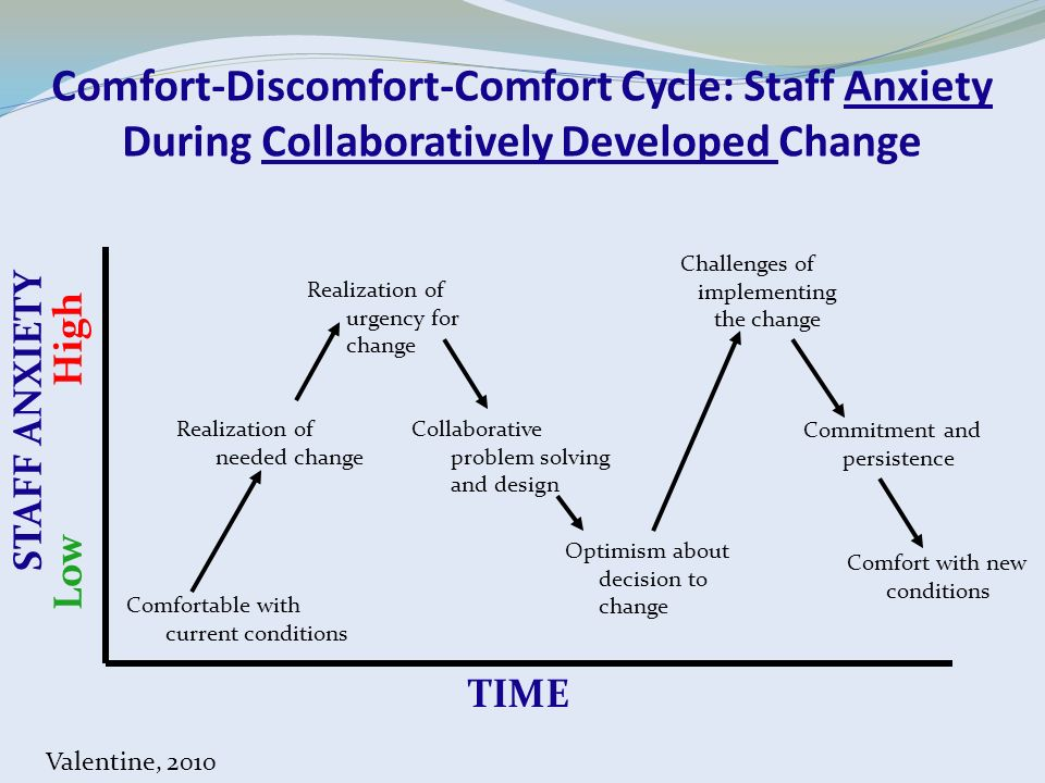 Challenges of implementing the change