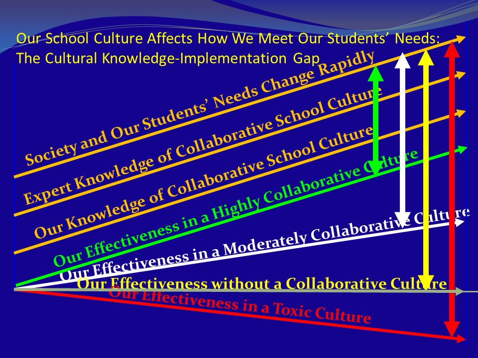 Our School Culture Affects How We Meet Our Students' Needs: The Cultural Knowledge-Implementation Gap