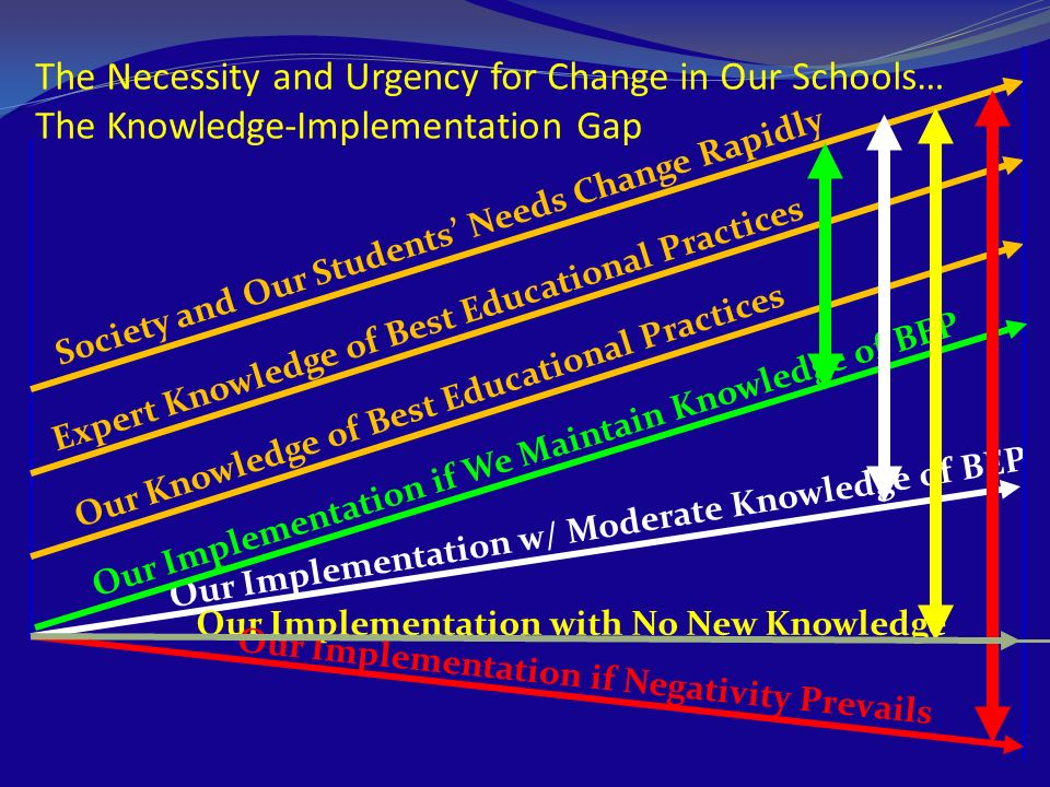 The Necessity and Urgency for Change in Our Schools… The Knowledge-Implementation Gap