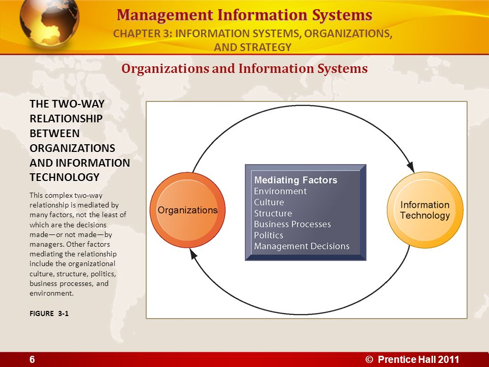 relationship between organization and information system information technology essay Implementation of health care information systems:  of information technology into health care organizations remains an  linear relationships between.