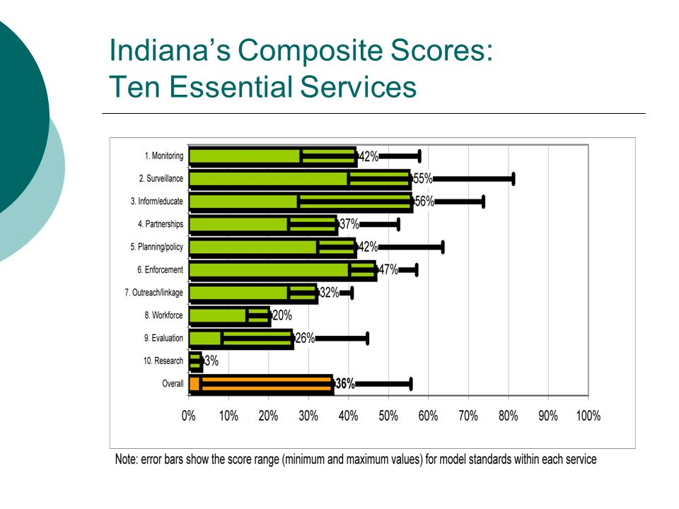 Indiana's Composite Scores: Ten Essential Services