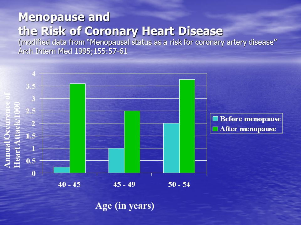 Menopause and the Risk of Coronary Heart Disease (modified data from Menopausal status as a risk for coronary artery disease Arch Intern Med 1995;155:57-61