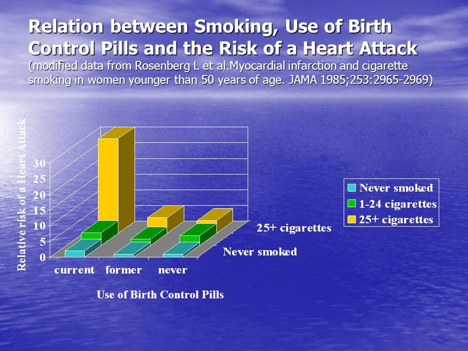 Relation between Smoking, Use of Birth Control Pills and the Risk of a Heart Attack (modified data from Rosenberg L et al.Myocardial infarction and cigarette smoking in women younger than 50 years of age. JAMA 1985;253:2965-2969)