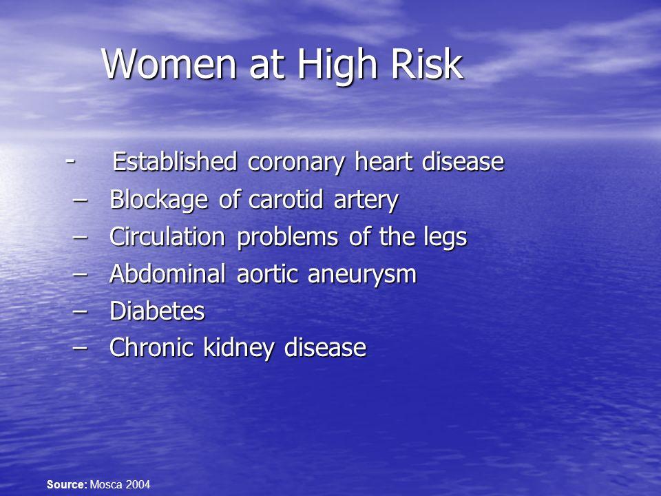 Women at High Risk - Established coronary heart disease