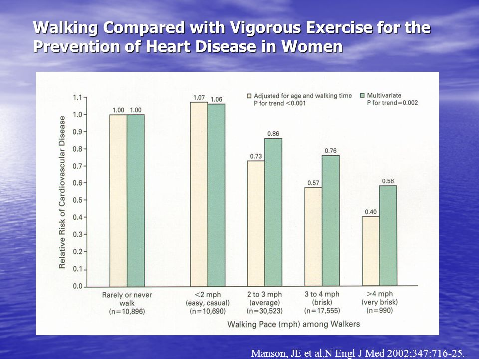 Walking Compared with Vigorous Exercise for the Prevention of Heart Disease in Women