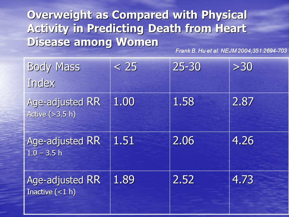 Overweight as Compared with Physical Activity in Predicting Death from Heart Disease among Women