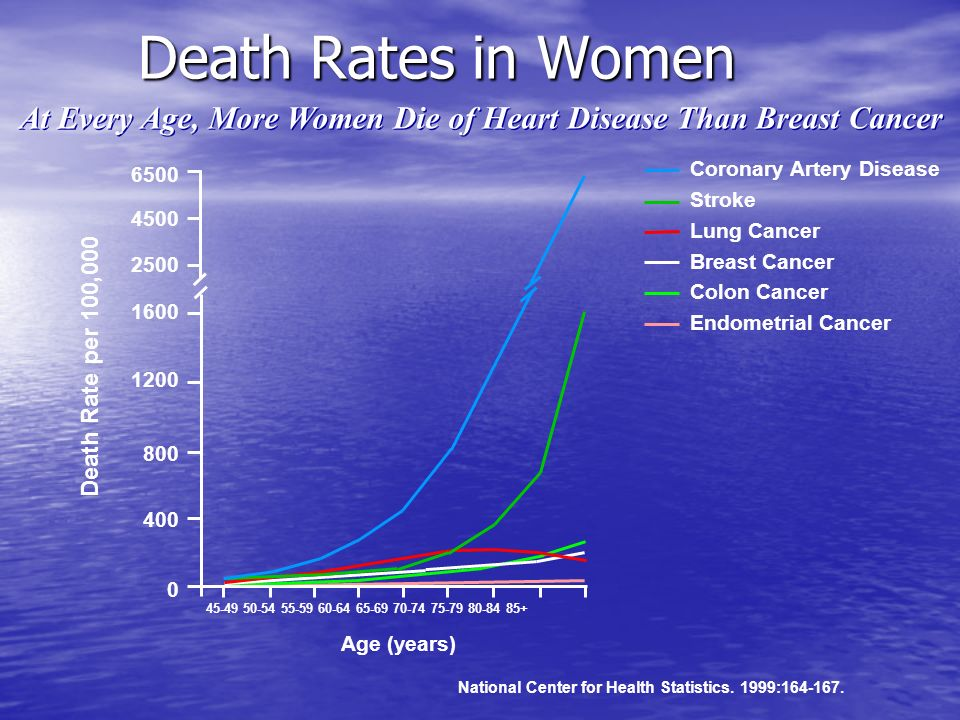 At Every Age, More Women Die of Heart Disease Than Breast Cancer