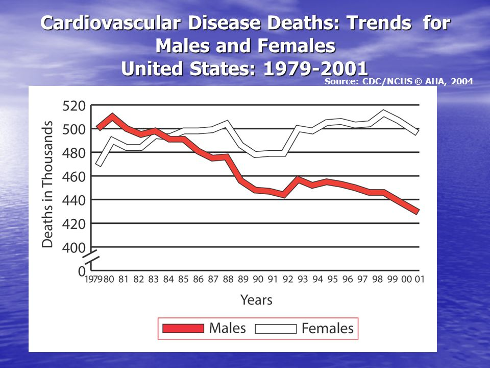 Cardiovascular Disease Deaths: Trends for Males and Females United States: 1979-2001