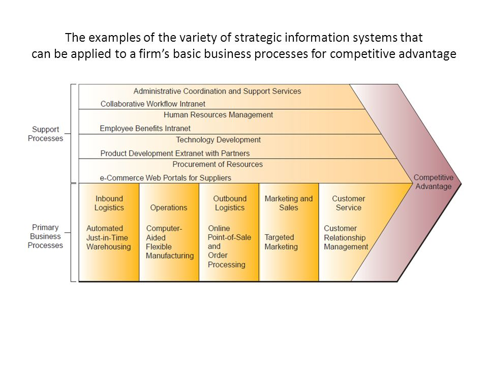 what strategic role can information technology play in business process reengineering What strategic role can information play in business process reengineering study on re engineering it means change management re engineering is like you need change in manpower behavior, thinking culture of company,etc business process reengineering is the analysis and design of workflows and processes within an organization.