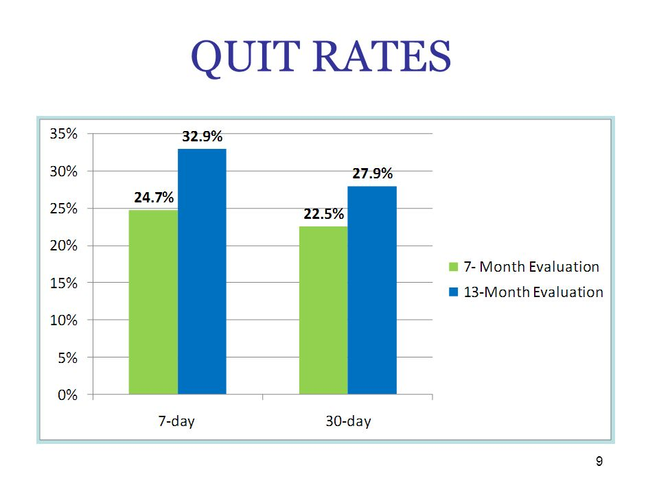 QUIT RATES Quitline evaluation