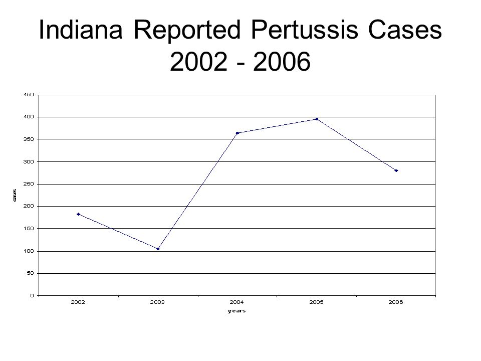 Indiana Reported Pertussis Cases 2002 - 2006