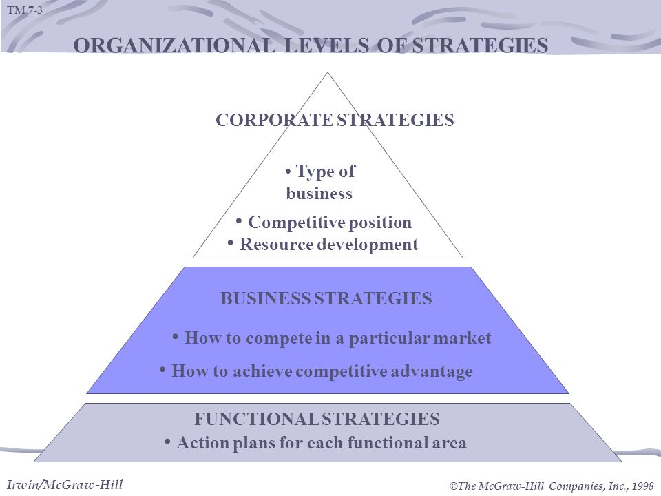 levels of strategies Three levels of strategy in an organization and guidelines for crafting successful business strategies by nahu33 in types business/law and three levels of strategy in an organization and guidelines f.