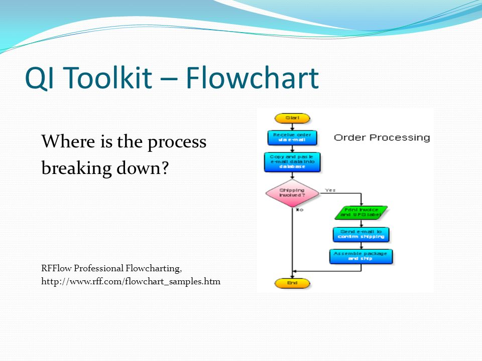 QI Toolkit – Flowchart Where is the process breaking down