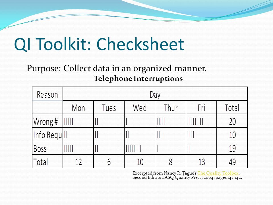 QI Toolkit: Checksheet