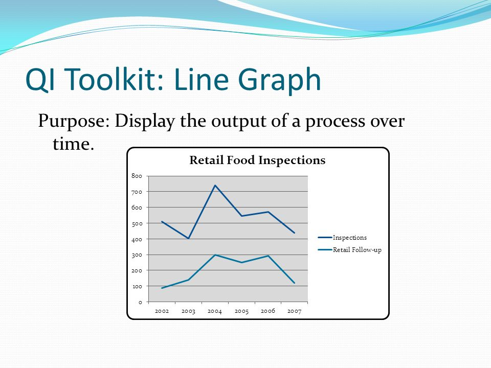 QI Toolkit: Line Graph Purpose: Display the output of a process over time.