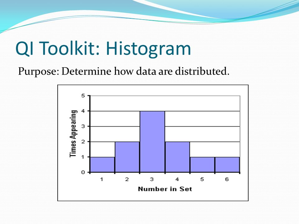 QI Toolkit: Histogram Purpose: Determine how data are distributed.