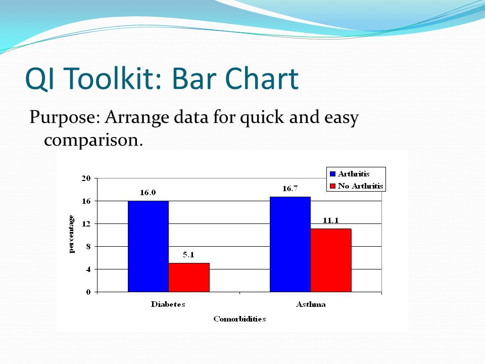 QI Toolkit: Bar Chart Purpose: Arrange data for quick and easy comparison.
