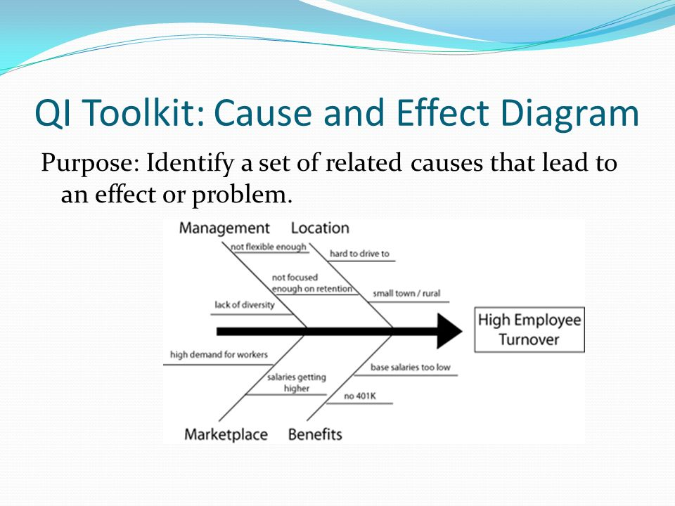 QI Toolkit: Cause and Effect Diagram