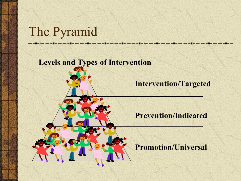 The Pyramid Levels and Types of Intervention Intervention/Targeted