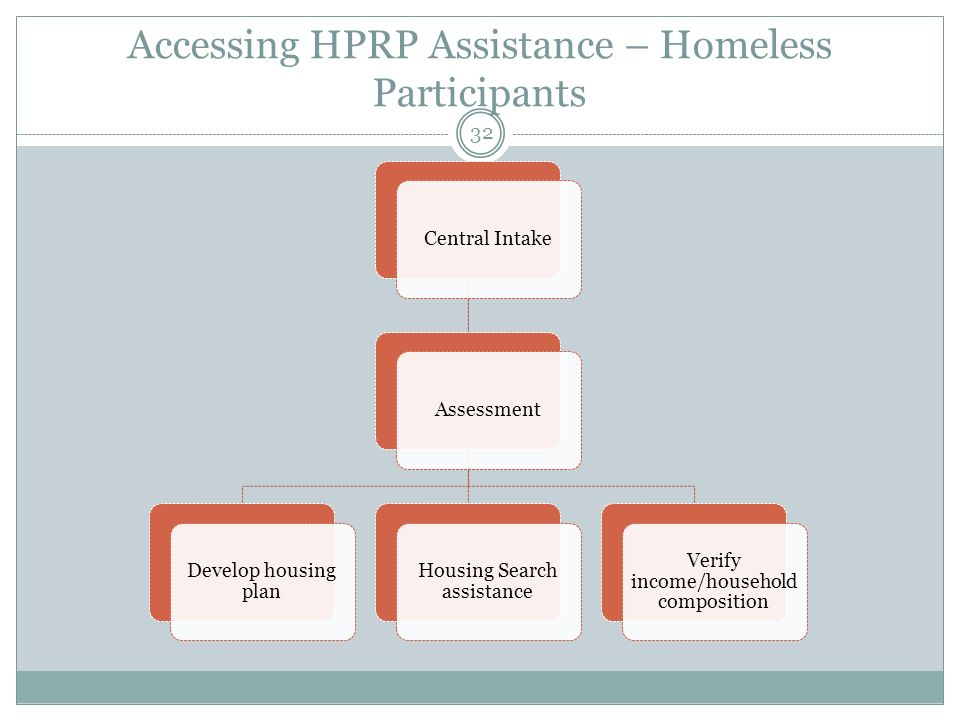 Accessing HPRP Assistance – Homeless Participants