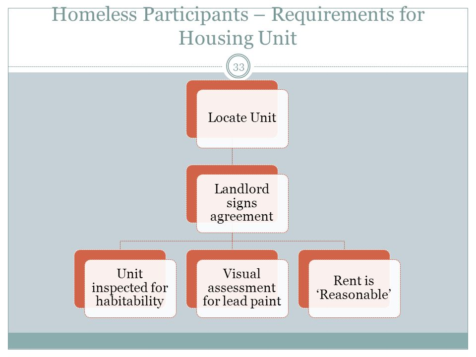 Homeless Participants – Requirements for Housing Unit